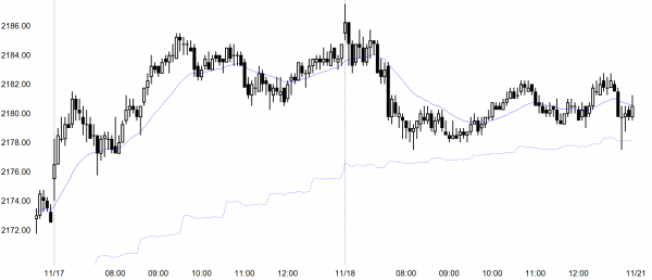 Emini trading range after buy climax