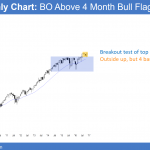 Presidential election stock market rally is stalling<br />Emini weekend update: November 19, 2016