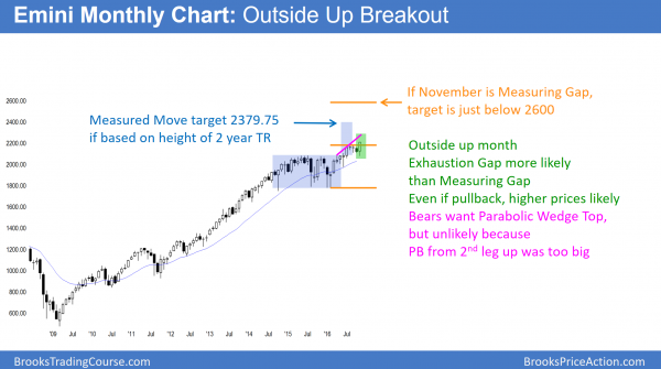 S&P500 Emini monthly chart breakout