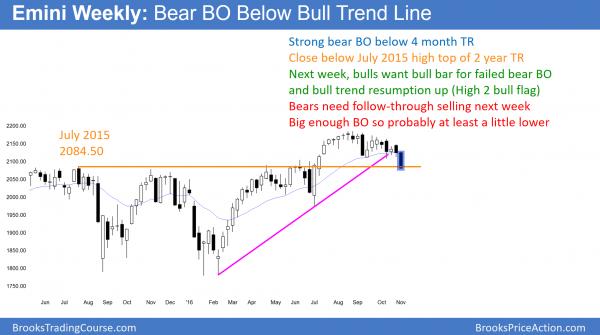 weekly emini bear breakout