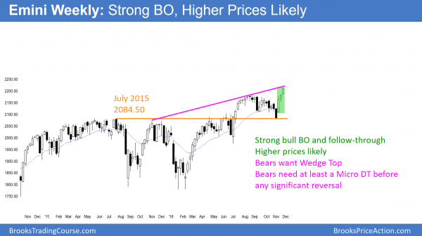 S&P500 Emini weekly chart in strong breakout