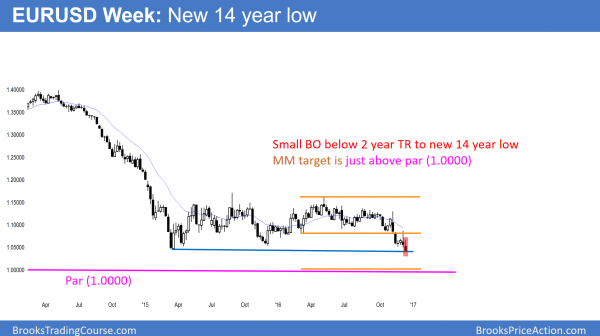 EURUSD Forex breakout to 14 year low