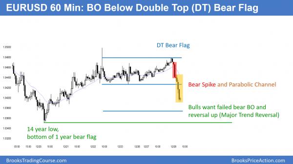 EURUSD bear flag breakout testing 14 year low