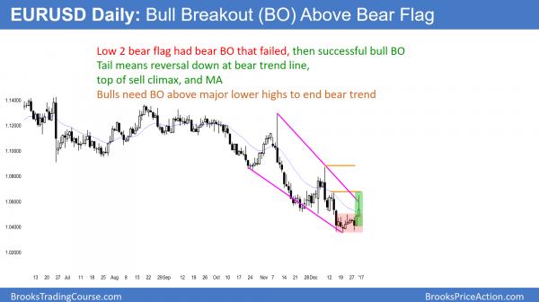 EURUSD bull breakout above beaer flag at 14 year low