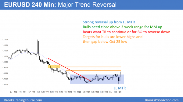 EURUSD trend reversal