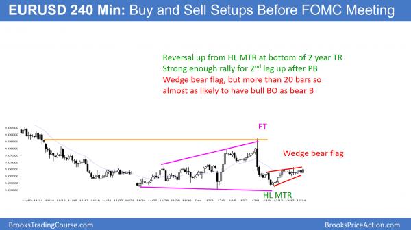 EURUSD Forex before FOMC rate hike
