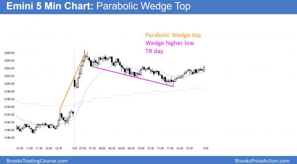 emini parabolic wedge top