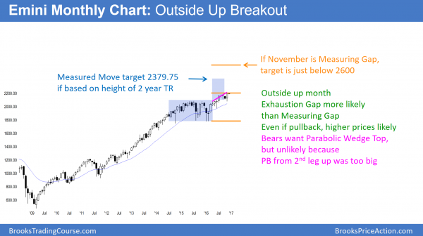 Monthly emini chart trump breakout rally and end of year christmas rally