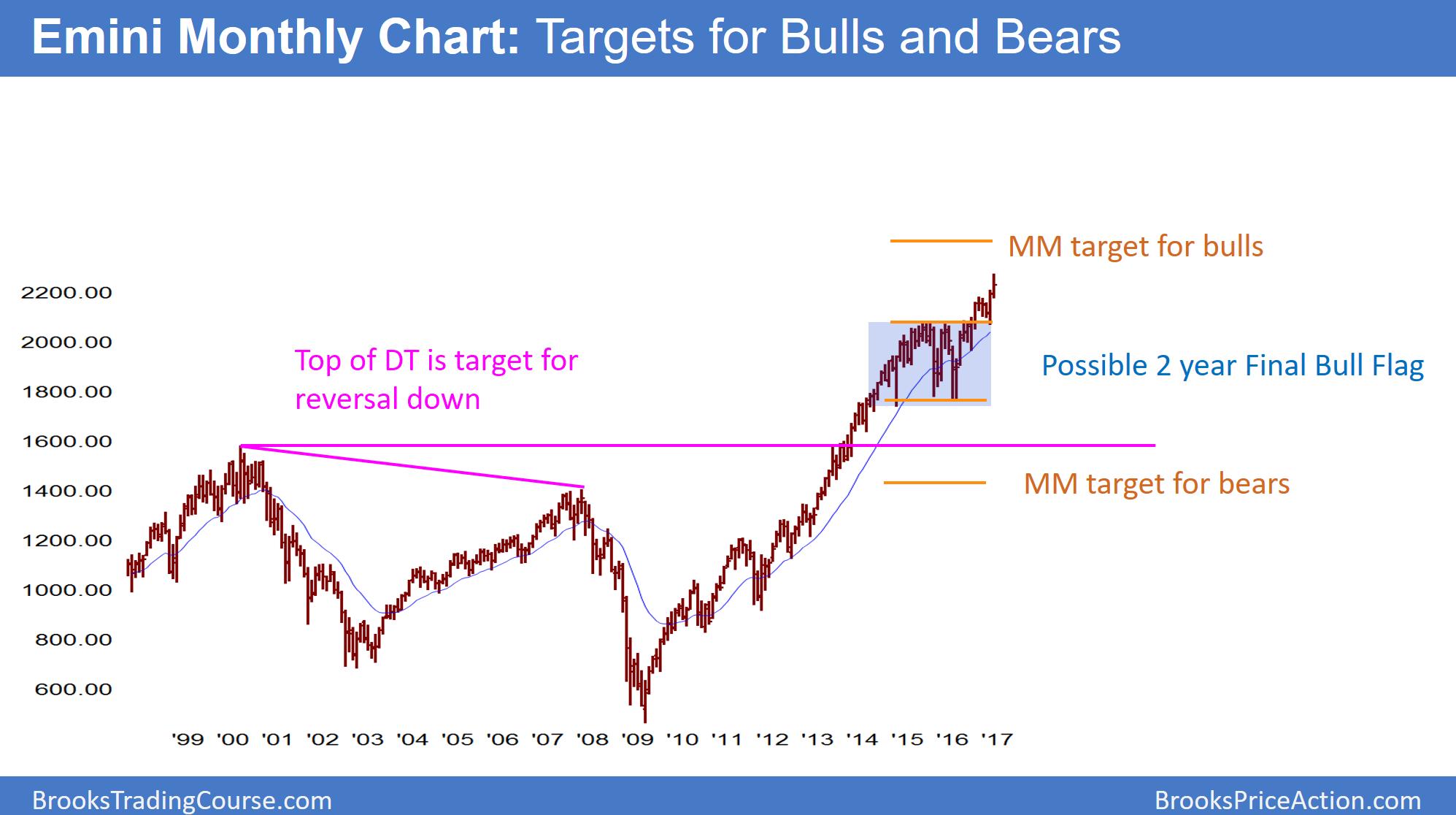 Forex market predictions