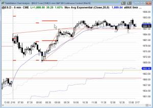 Ask Al Brooks 93 ES Chart Final Steps to Become Profitable