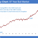 Stock Market Zero Sum Game and Eternal Bull Market: Weekend update: January 14, 2017