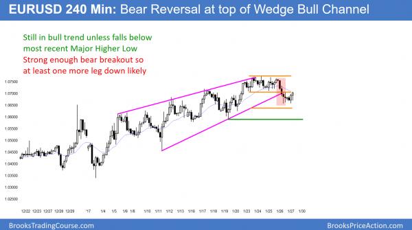 EURUSD Forex wedge top in bear flag