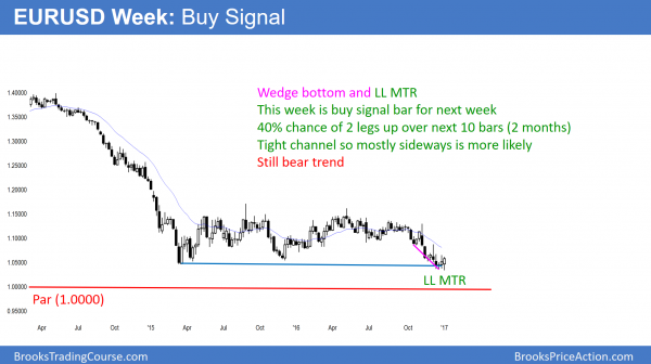 EURUSD Forex buy signal for trend reversal up from near par