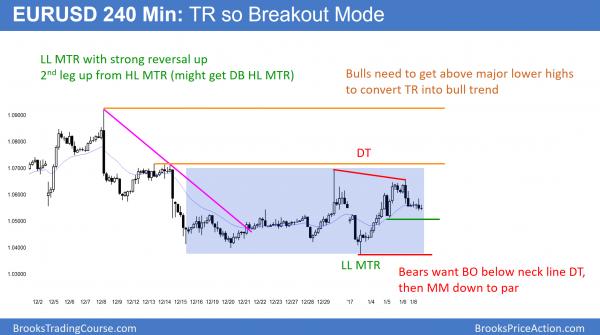 EURUSD trend reversal and bear flag with par target below