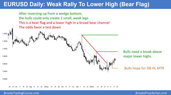 EURUSD bear flag in bear trend for test of pat 1.0000
