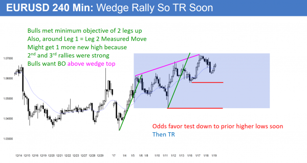 EURUSD wedge top then trading range