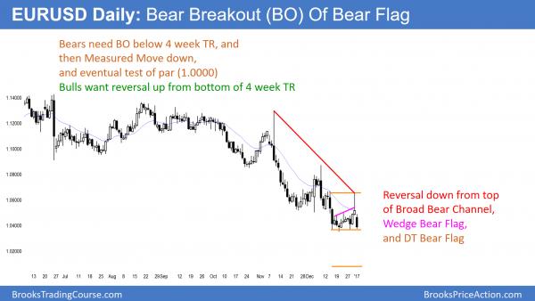 Bear breakout below bear flag in EURUSD in its test of par