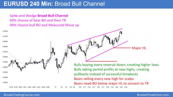 EURUSD Forex bull channel and bear flag