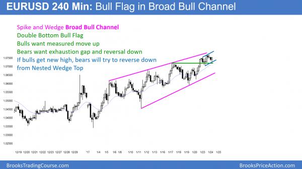 EURUSD wedge top and bull flag