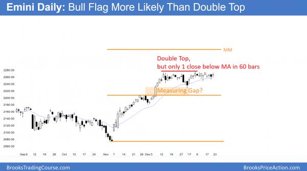 Emini double top and bull flag