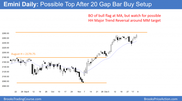 emini new all-time high, but possible major trend reversal