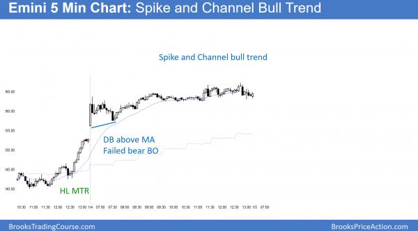 emini bull trend and dow 20,000