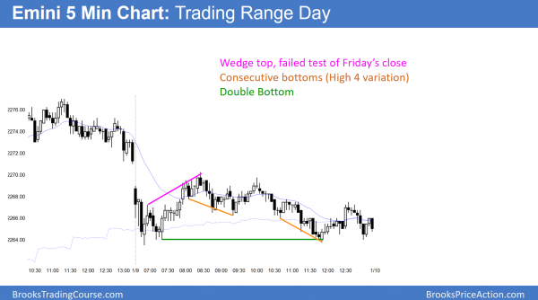 Emini wedge bottoms after failed Dow 20,000