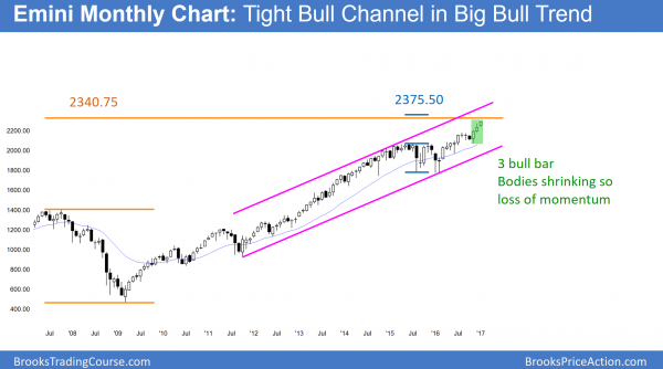 Monthly Emini chart in bull breakout and Trump rally
