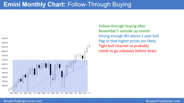 monthly emini buy climax at dow 20,000