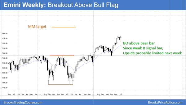 weekly emini having strong bull breakout to new all-time high at dow 20,000
