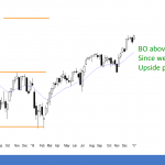 Stock market January Effect and Dow 20,000 <br />Emini weekend update: January 7, 2017