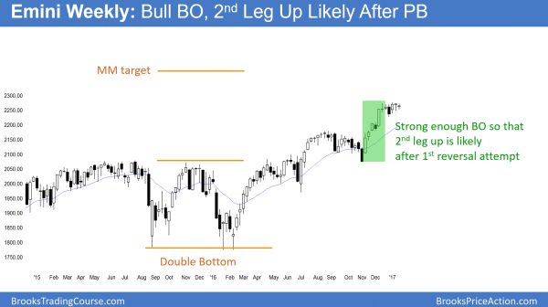 Weekliy emini bull breakout in bull trend