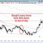 Ask Al: Small pullback bear trend – bought many times