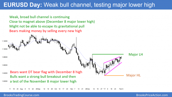 EURUSD wedge top testing December high for double top