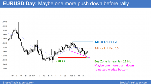 EURUSD wedge bottom in trading range above par before FOMC meeting