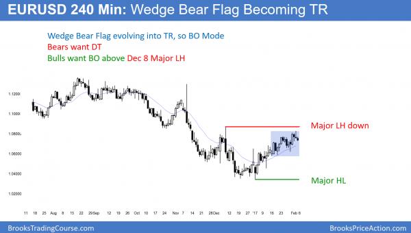 EURUSD lower high double top and wedge bear flag