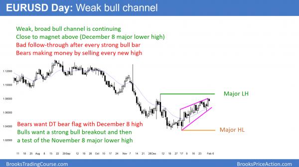 EURUSD Forex bull channel before FOMC announcement