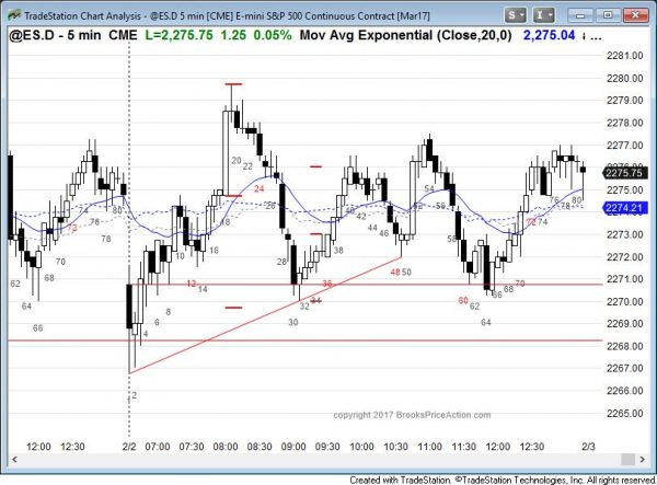 Emini trading range day after FOMC meeting and island top