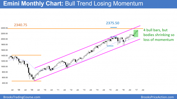 emini monthly chart in bull trend but losing momentum so buy climax above 2300 and 5% correction soon