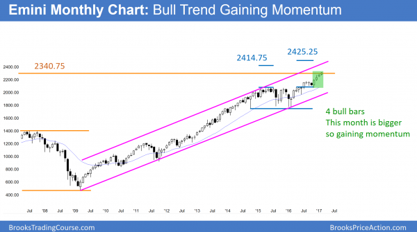 Trump rally buy climax near measured move targets on monthly chart