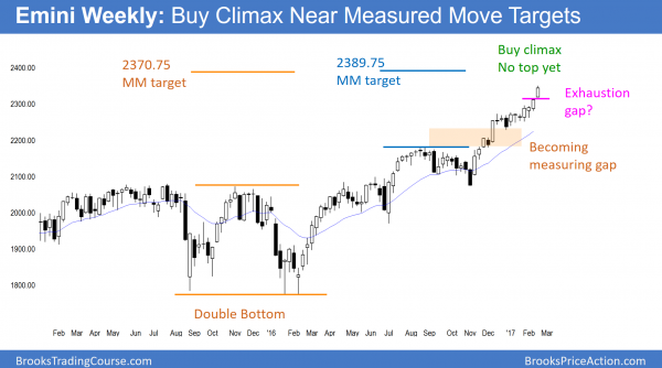 Emini weekly chart in buy climax in trump rally with exhaustion gap