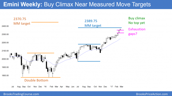 Emini weekly chart in buy climax with probable exhaustion gaps and possible island top