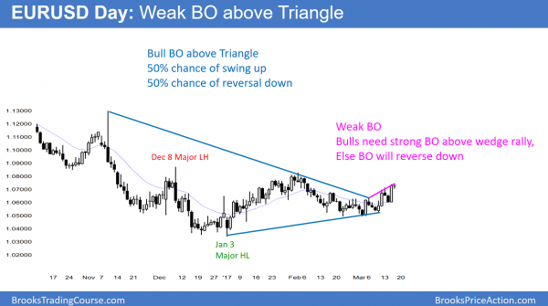 EURUSD breakout above triangle after FOMC rate hike, but wedge bear flag