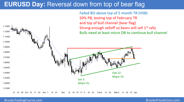 EURUSD Forex bear flag after failed head and shoulders bottom and Brexit.