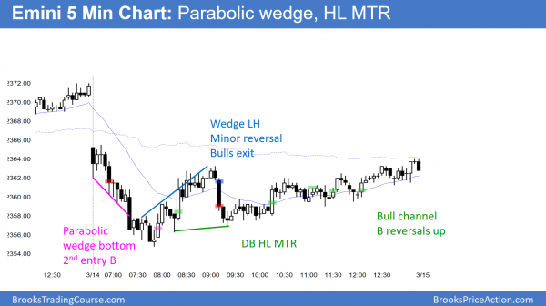 emini parabolic wedge bottom and then major trend reversal