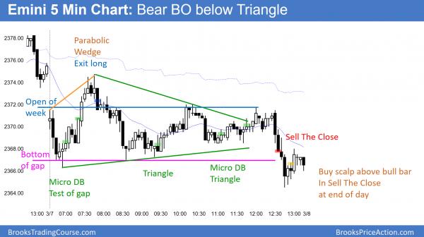 Emini testing gap and open of week, then bear breakout below triangle