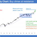 Trump rally is exhaustive buy climax and parabolic wedge top<br />Emini weekend update: March 4, 2017