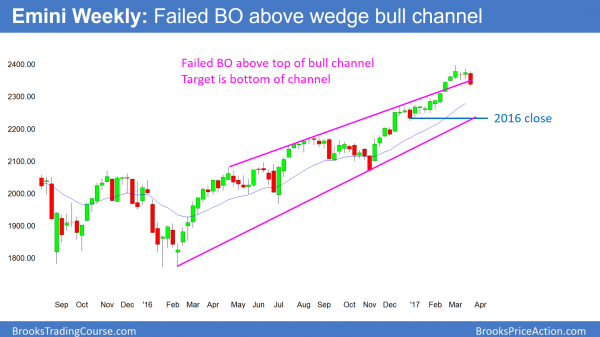 Emini failed breakout above wedge top so expect test of Dow 20,000.