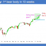 March FOMC Fed interest rate hike stopping Trump rally<br />Emini weekend update: March 11, 2017