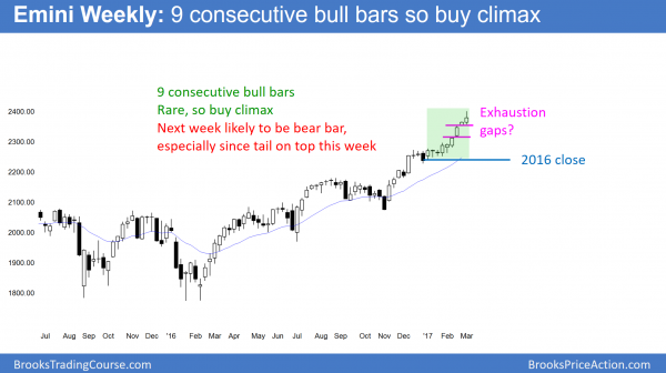emini buy climax since 9 bull trend bars. should test 2016 close.